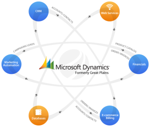 Microsoft Dynamics 4