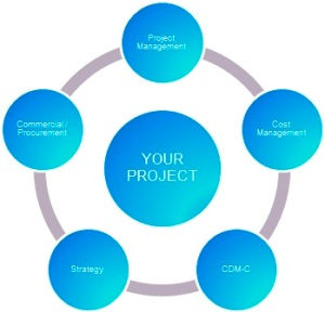 manage your project 02