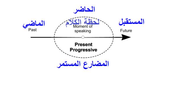 present progressive 02