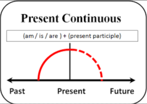 present progressive 06