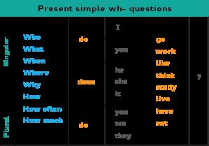 Present Simple 05