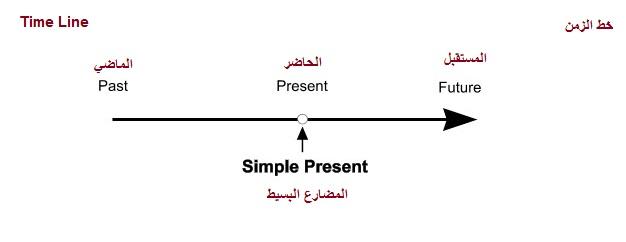 present-simple